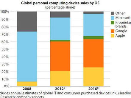 报告称微软操作系统全球市场份额下滑至30%