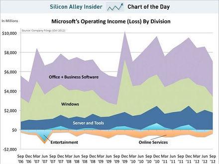 Windows部门并非微软最重要利润来源