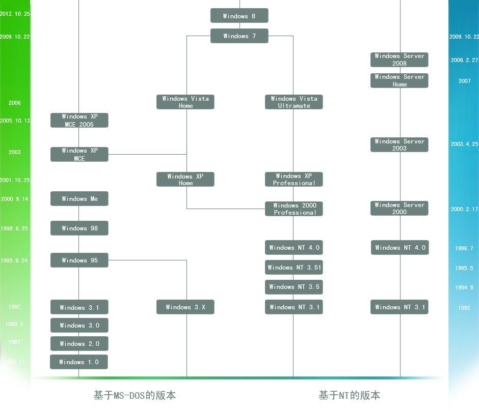 Windows操作系统演化史