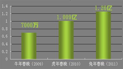 """郎酒连续三年重金冠名""""我最喜爱春晚节目""""评选晚会。"""
