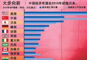 中国gdp超过日本_日本人均gdp增长图