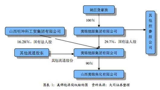 美锦能源高管内幕交易被罚  资产重组或流产