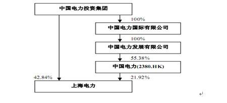 上海电力再融资夭折 高负债压力难破解