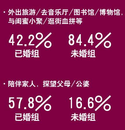 2012新主妇:数据调查2