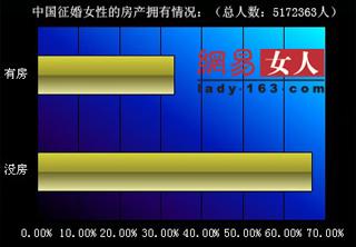 调查数据显示:1/3的中国征婚女性拥有自己的房产
