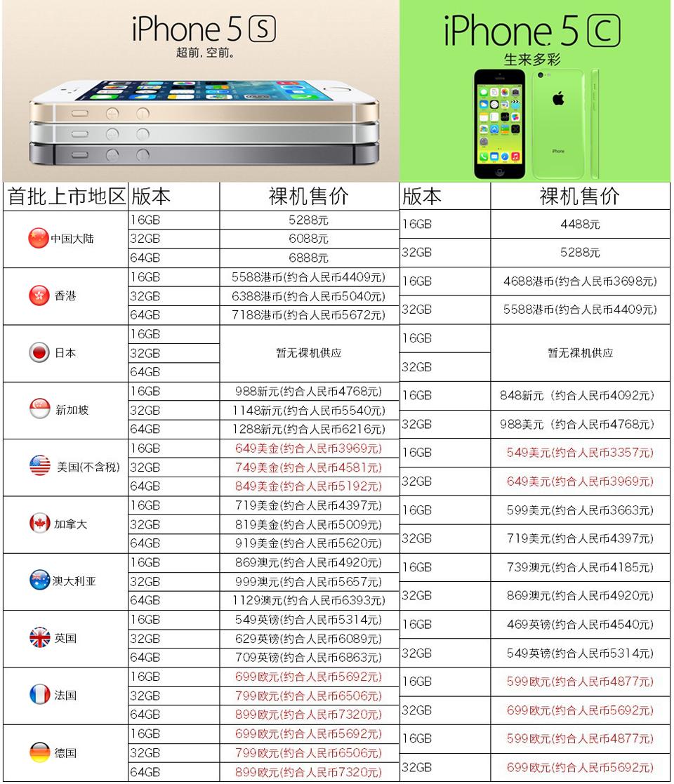 苹果iPhone 5S/5C全球首批上市国家和地区的裸机售价一览