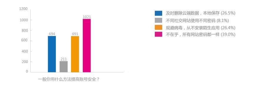 "iCloud数据泄露致美版""艳照门""上演"