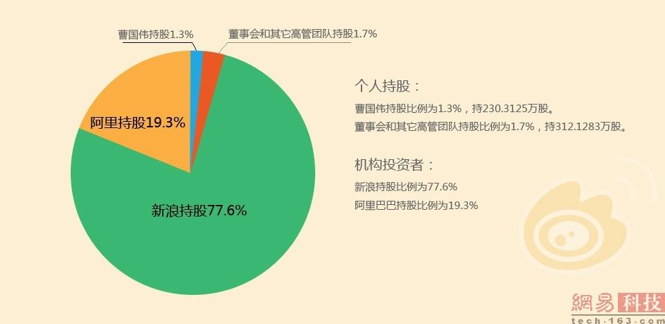 微博股权结构