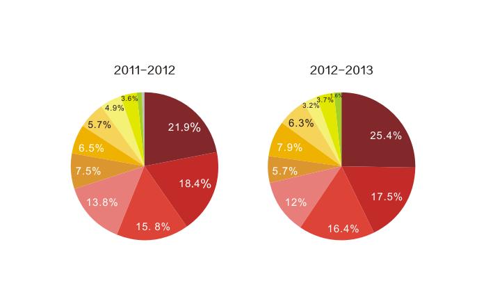 图2:近两年勒布朗低位背打比例飙升。