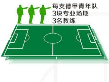 德甲青年队必须有3块场地,3名教练