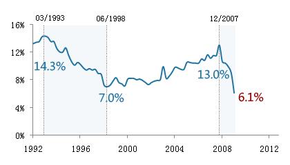 一季度GDP创历史新低
