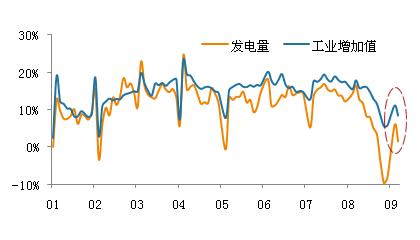 3月工业增加值与发电量