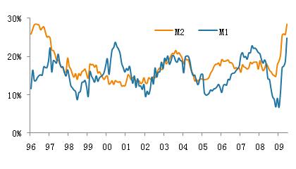 6月M2增速再创新高