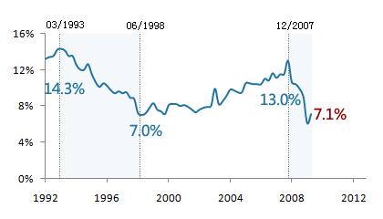 2009年上半年GDP