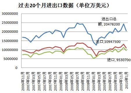 近20个月出口数据图