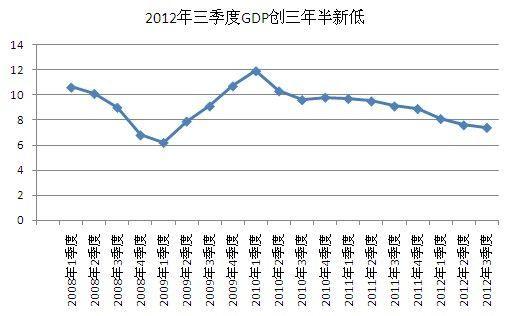2012年9月制造业PMI为49.8% 5月以来首次回升