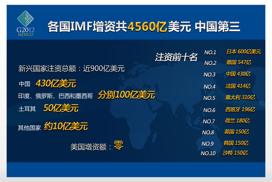 各国IMF增资额
