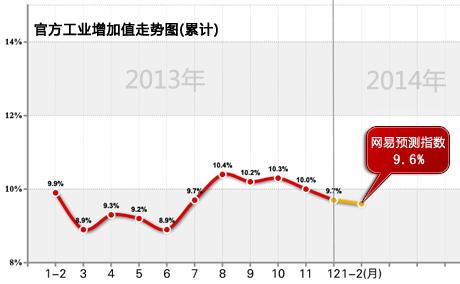 2月份经济数据预测_1 2月经济数据预测