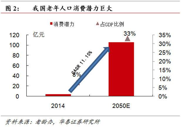 中国老年人现在的人口比例_周现在有多少人口