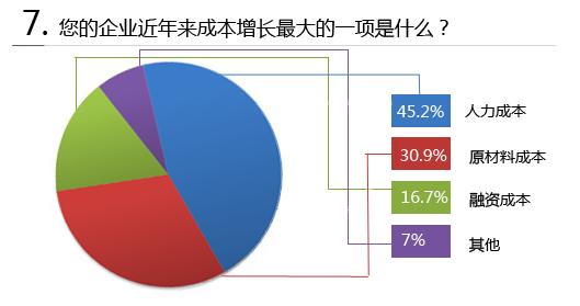 达沃斯企业家信息指数调查