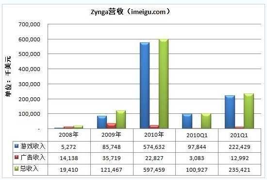 Zynga营收构成:道具收费+广告
