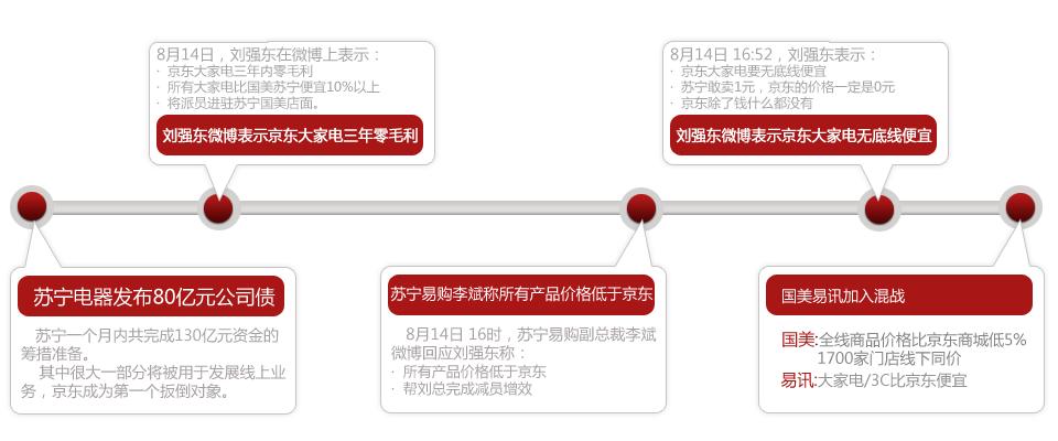 苏宁京东815价格战起因回顾