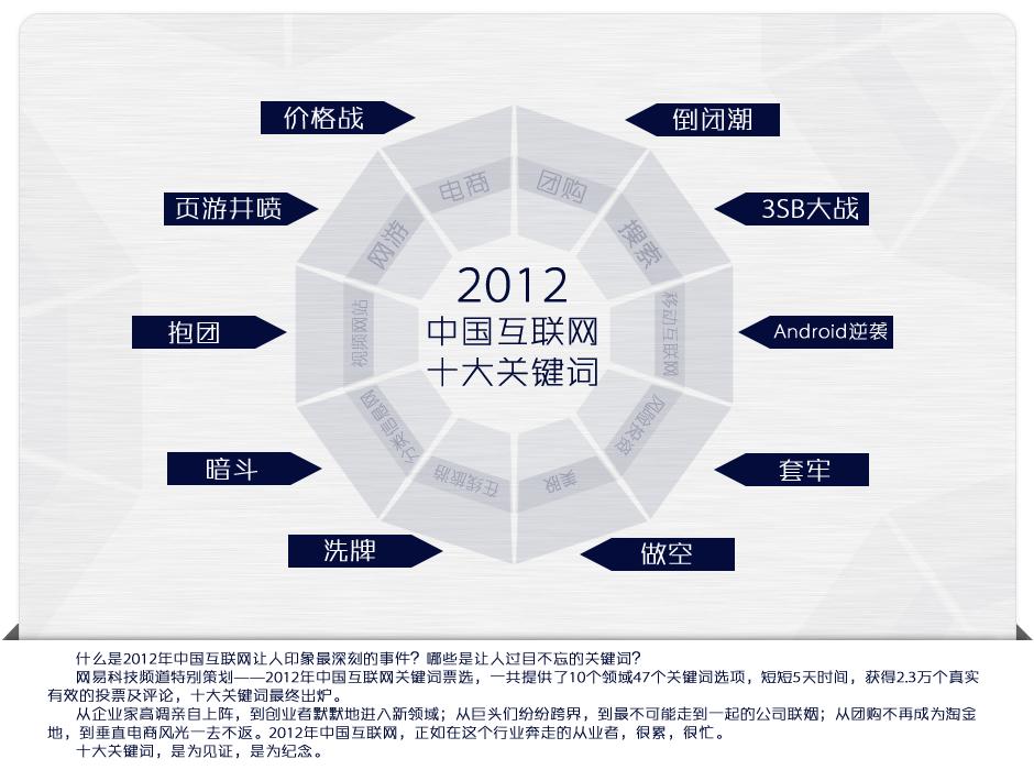 2012互联网大会_互联网十大关键词_网易科技策划