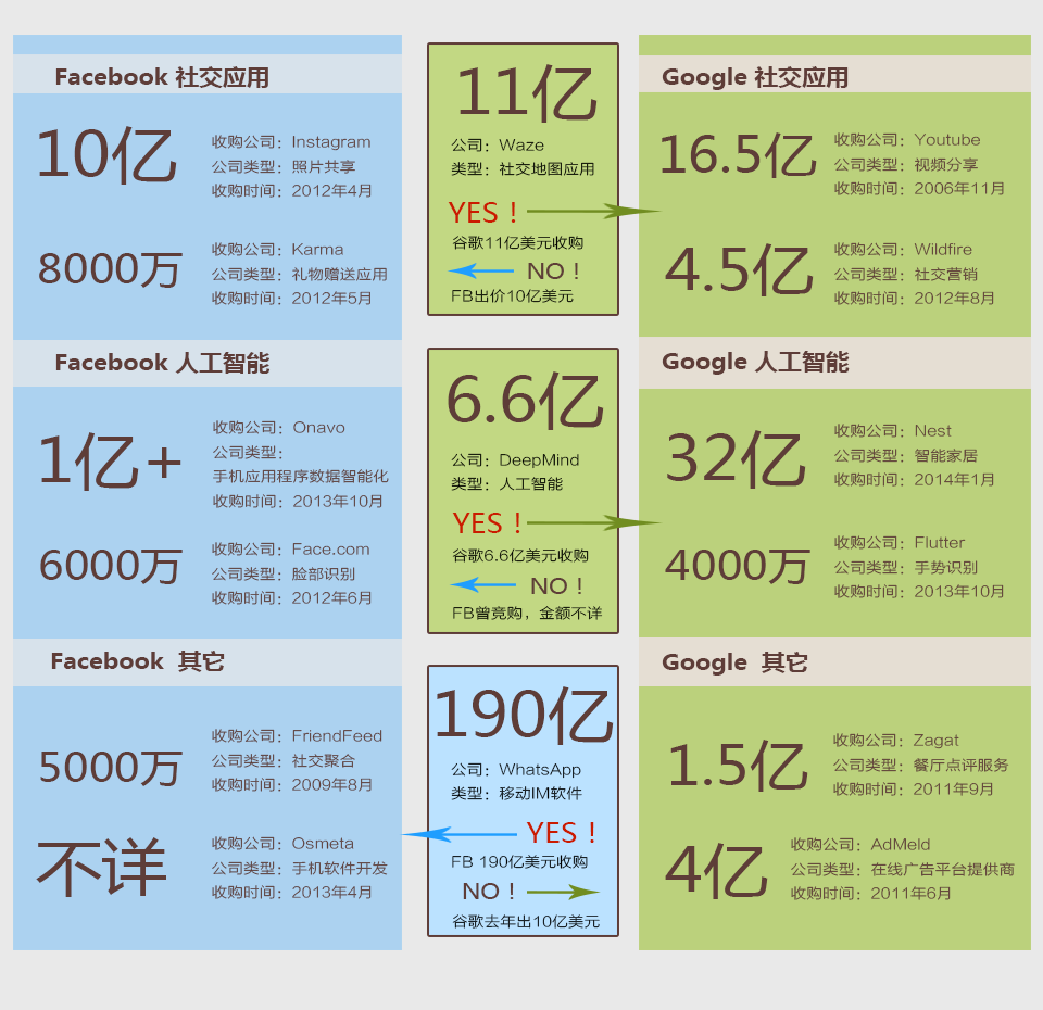 Facebook与谷歌的收购大战