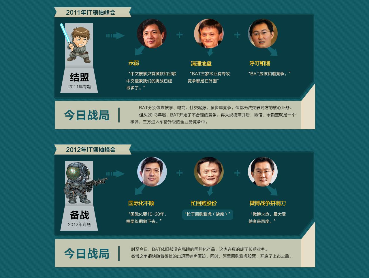 2011年IT领袖峰会