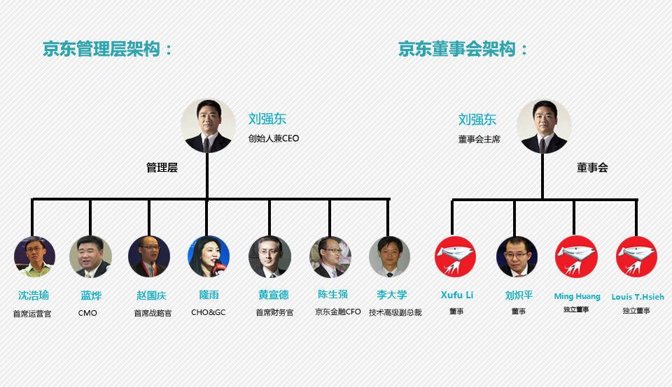 京东管理层架构
